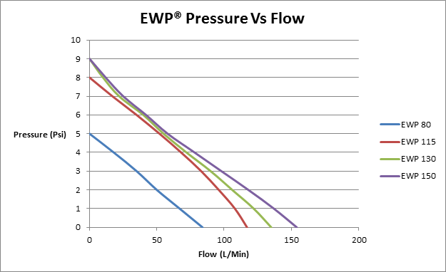 EWP Flow Rate (8June2016).png