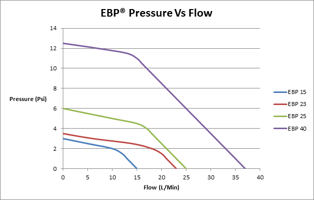 EBP Flow Rate (8June2016).png