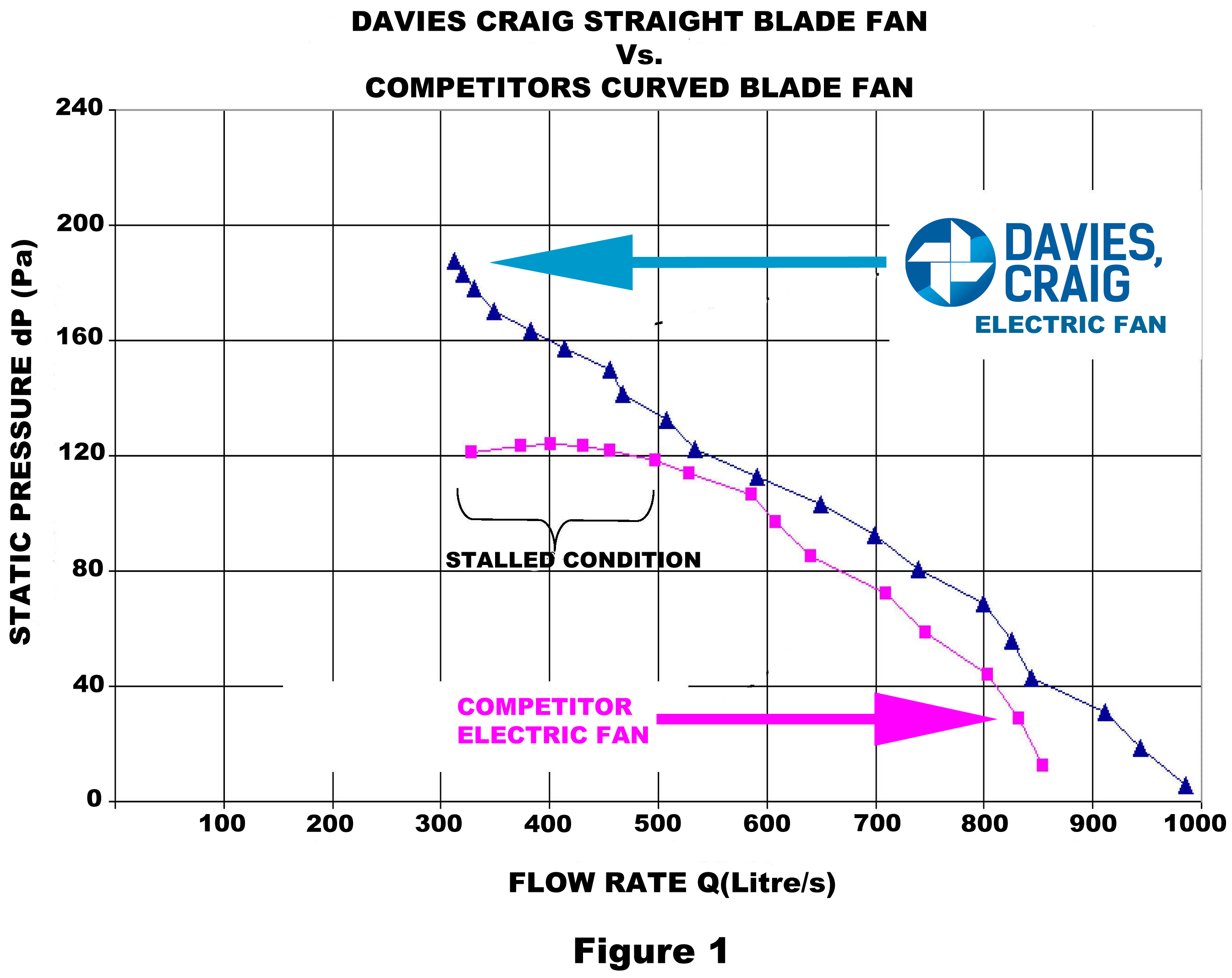 1490676434.DCPLStraightBladeFanvsCompetitorsCurvedBladeFan davies craig pty ltd thermatic electric fans davies craig electric water pump wiring diagram at alyssarenee.co