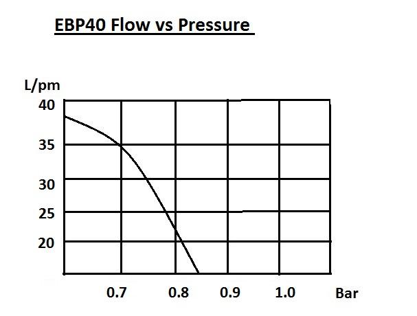 EBP40 - Flow Vs Pressure.jpg