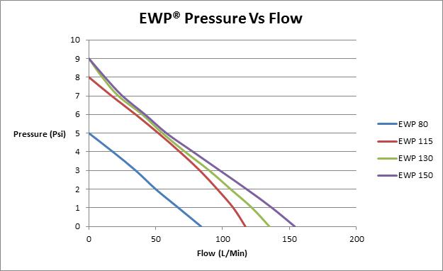 EWP Flow Rate (8June2016).png
