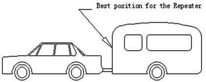 Tyreguard 400 Booster Position.png